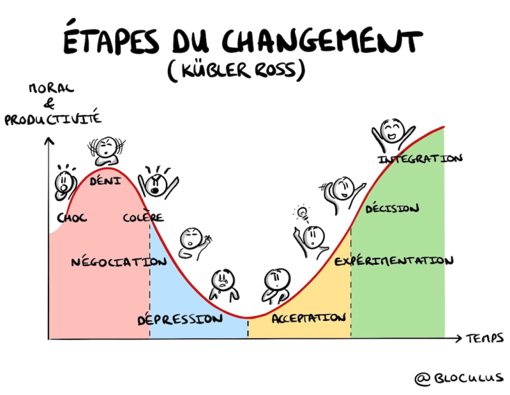 courbe-changement.png